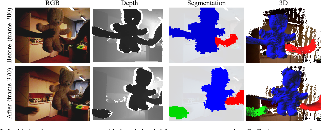 Figure 3 for Co-Fusion: Real-time Segmentation, Tracking and Fusion of Multiple Objects
