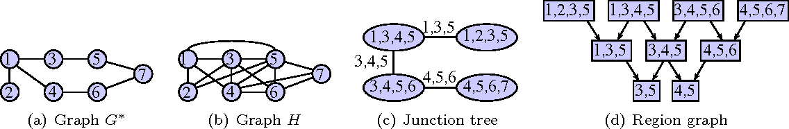 Figure 1 for A Junction Tree Framework for Undirected Graphical Model Selection