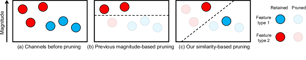 Figure 1 for Exploiting Channel Similarity for Accelerating Deep Convolutional Neural Networks