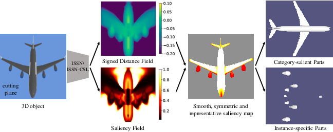 Figure 1 for Learning Category-level Shape Saliency via Deep Implicit Surface Networks