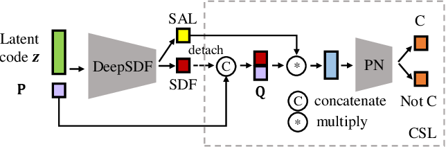 Figure 3 for Learning Category-level Shape Saliency via Deep Implicit Surface Networks
