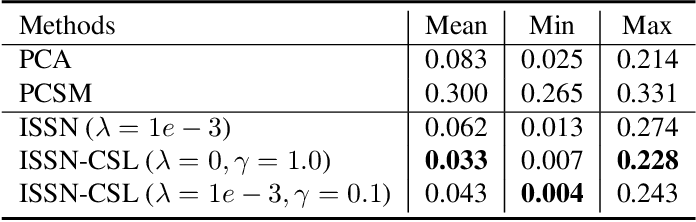 Figure 4 for Learning Category-level Shape Saliency via Deep Implicit Surface Networks