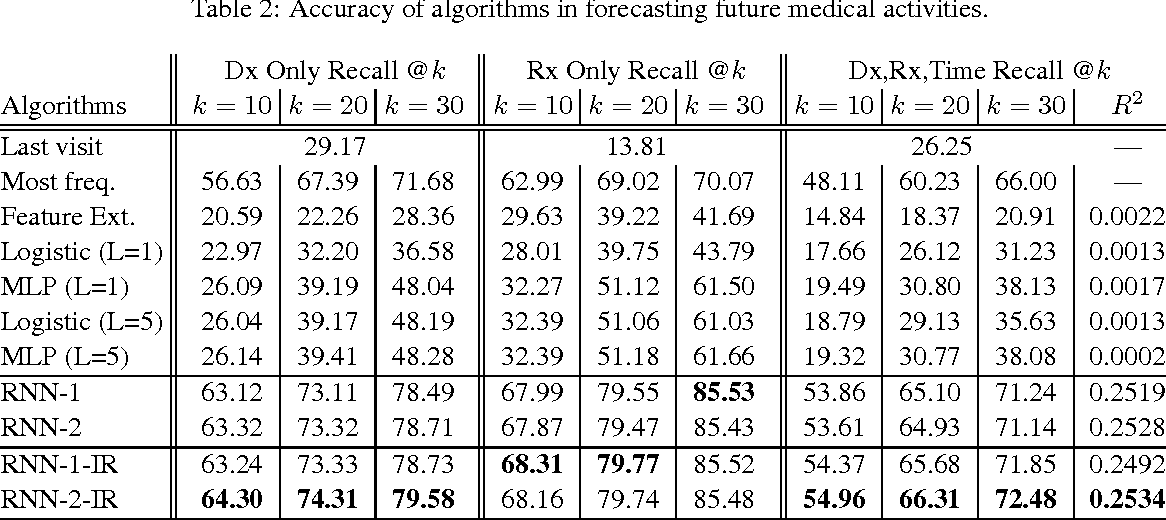 Figure 3 for Doctor AI: Predicting Clinical Events via Recurrent Neural Networks