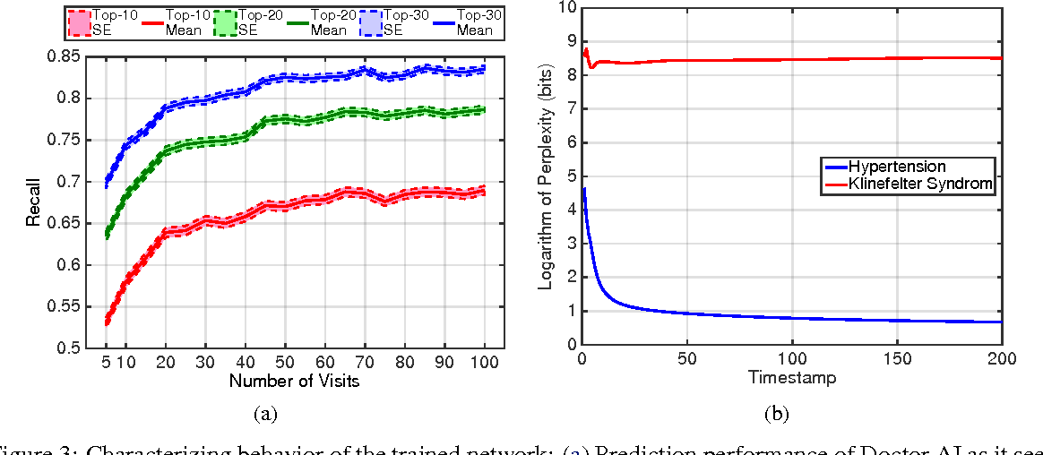 Figure 4 for Doctor AI: Predicting Clinical Events via Recurrent Neural Networks