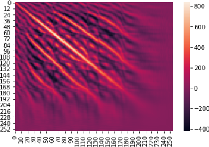 Figure 1 for Learnable Fourier Features for Multi-Dimensional Spatial Positional Encoding