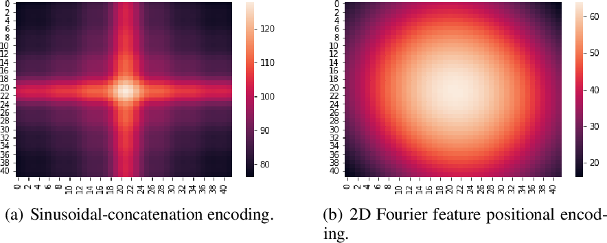 Figure 3 for Learnable Fourier Features for Multi-Dimensional Spatial Positional Encoding