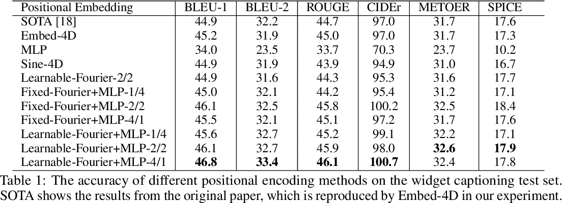 Figure 2 for Learnable Fourier Features for Multi-Dimensional Spatial Positional Encoding