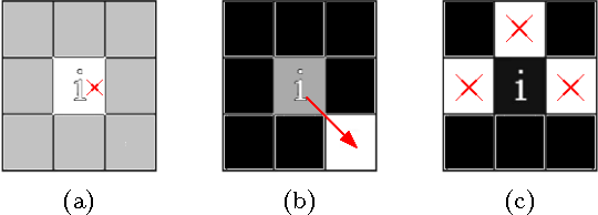 Figure 2 for Texture descriptor combining fractal dimension and artificial crawlers