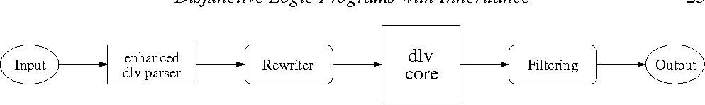 Figure 3 for Disjunctive Logic Programs with Inheritance