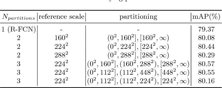 Figure 4 for SAN: Learning Relationship between Convolutional Features for Multi-Scale Object Detection