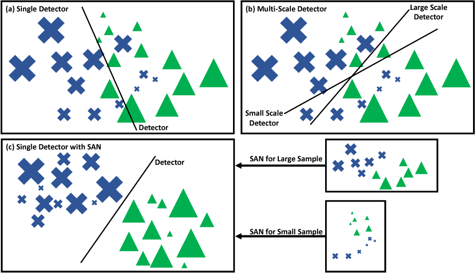 Figure 1 for SAN: Learning Relationship between Convolutional Features for Multi-Scale Object Detection