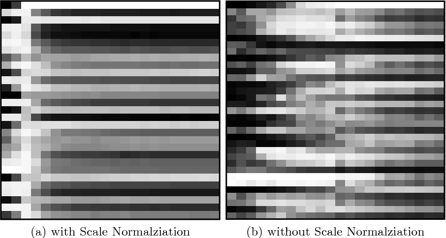 Figure 3 for SAN: Learning Relationship between Convolutional Features for Multi-Scale Object Detection