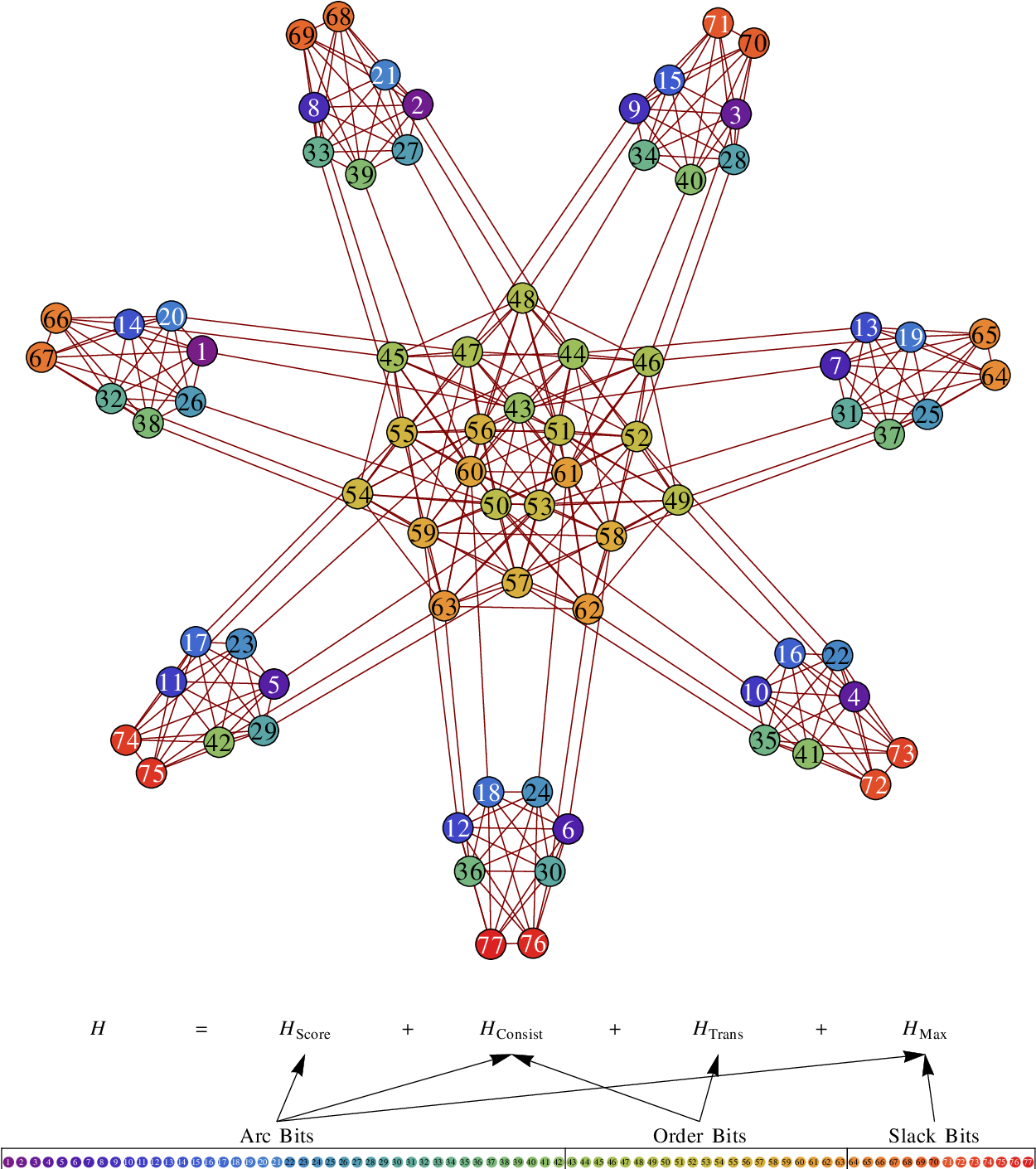 Figure 1 for Bayesian Network Structure Learning Using Quantum Annealing