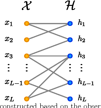 Figure 2: The bipartite graph constructed based on the observations. Only pairs of vertices are connected whose product is observed and non-zero.