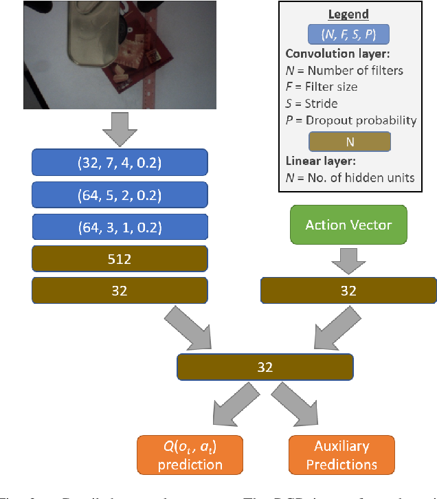 Figure 2 for Directional Semantic Grasping of Real-World Objects: From Simulation to Reality