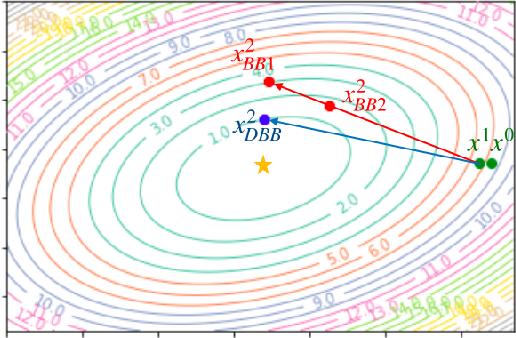 Figure 2 for Variable Metric Proximal Gradient Method with Diagonal Barzilai-Borwein Stepsize