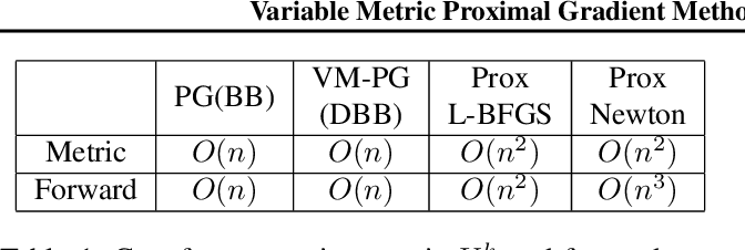 Figure 1 for Variable Metric Proximal Gradient Method with Diagonal Barzilai-Borwein Stepsize