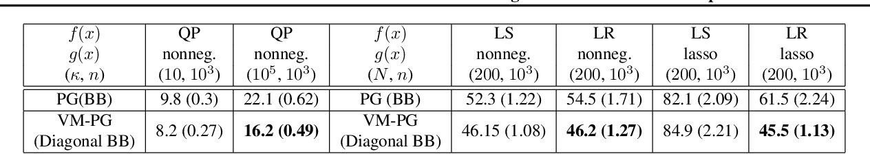Figure 3 for Variable Metric Proximal Gradient Method with Diagonal Barzilai-Borwein Stepsize