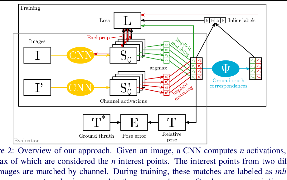 Figure 3 for Matching Features without Descriptors: Implicitly Matched Interest Points (IMIPs)