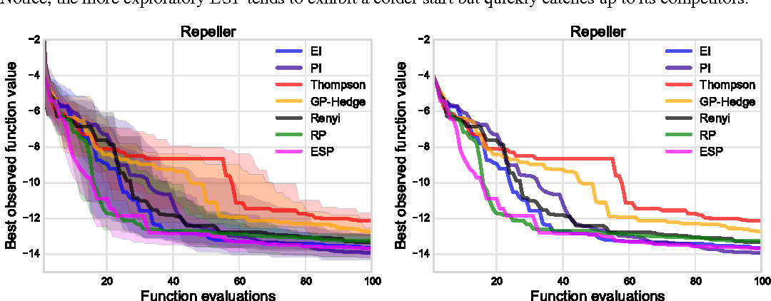 Figure 3 for An Entropy Search Portfolio for Bayesian Optimization