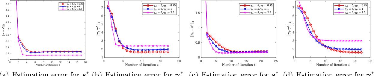 Figure 3 for Rank Aggregation via Heterogeneous Thurstone Preference Models