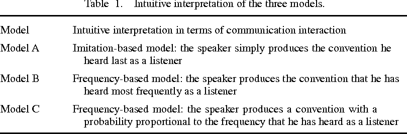 three models of communication