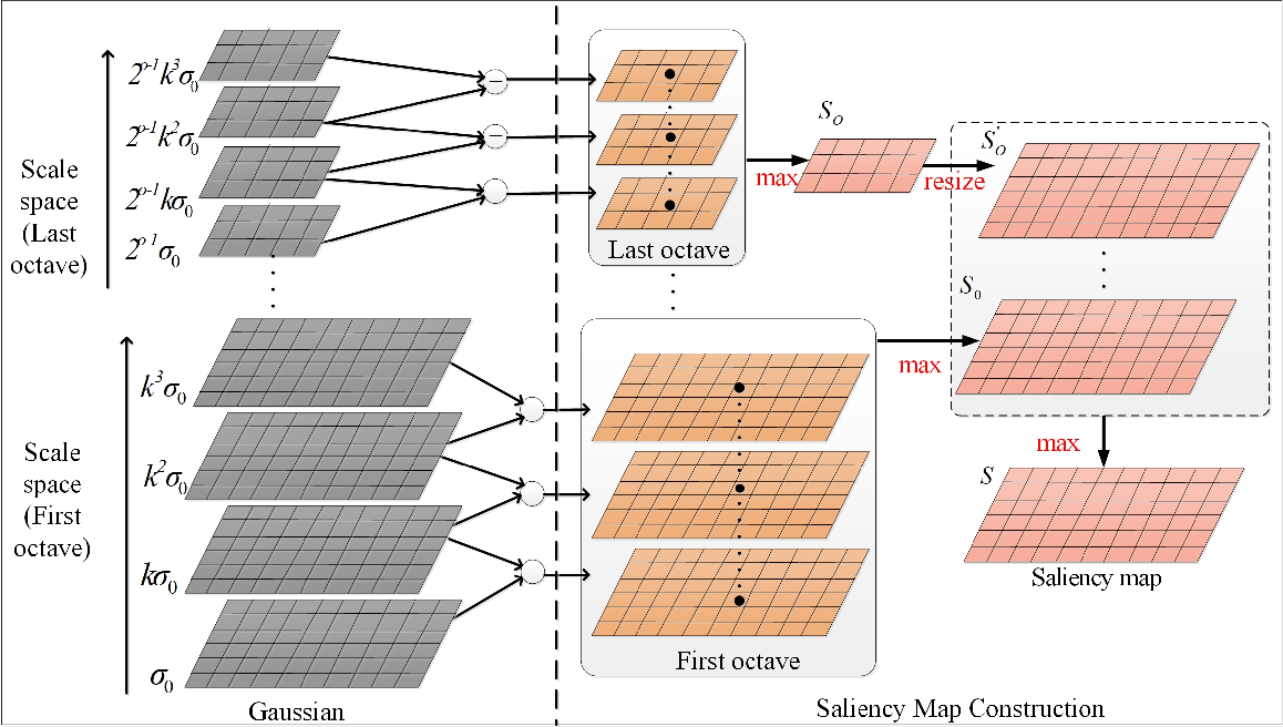 Figure 3 for Scale-Invariant Structure Saliency Selection for Fast Image Fusion