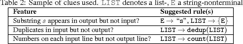 Figure 3 for Textual Features for Programming by Example