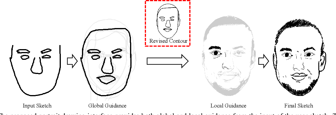 Figure 1 for dualFace:Two-Stage Drawing Guidance for Freehand Portrait Sketching
