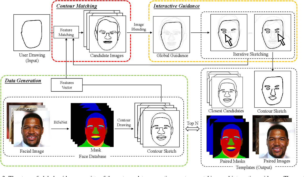 Figure 4 for dualFace:Two-Stage Drawing Guidance for Freehand Portrait Sketching
