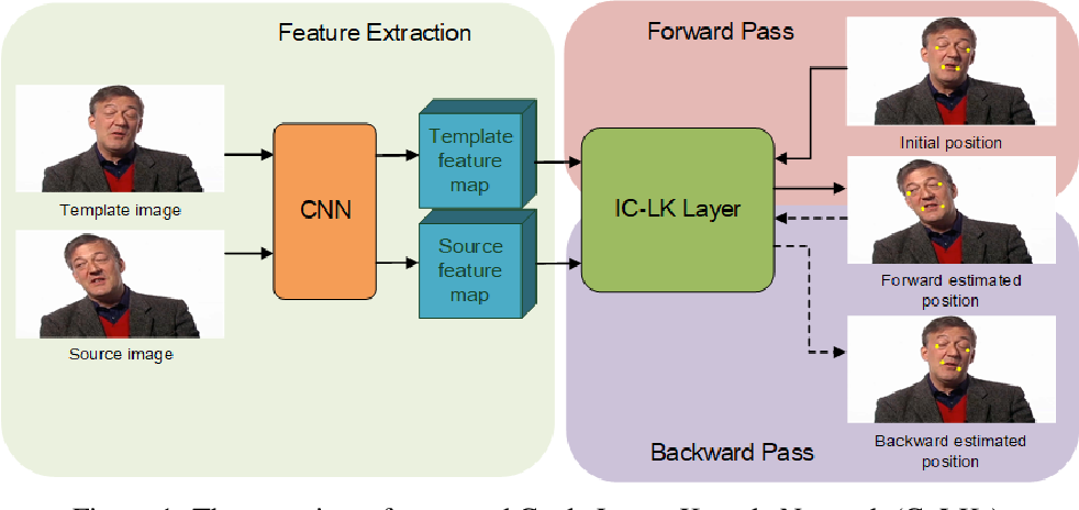 Figure 1 for CyLKs: Unsupervised Cycle Lucas-Kanade Network for Landmark Tracking
