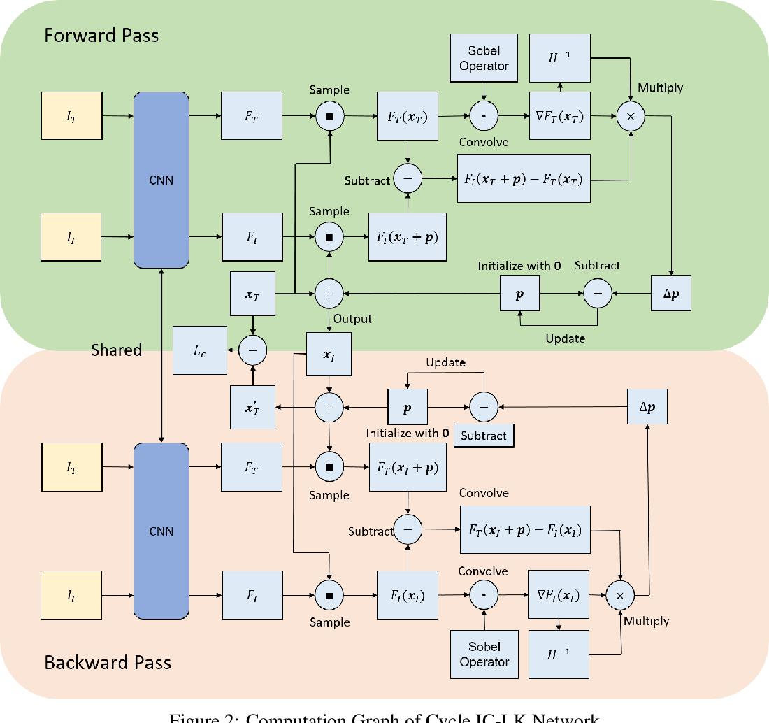 Figure 3 for CyLKs: Unsupervised Cycle Lucas-Kanade Network for Landmark Tracking