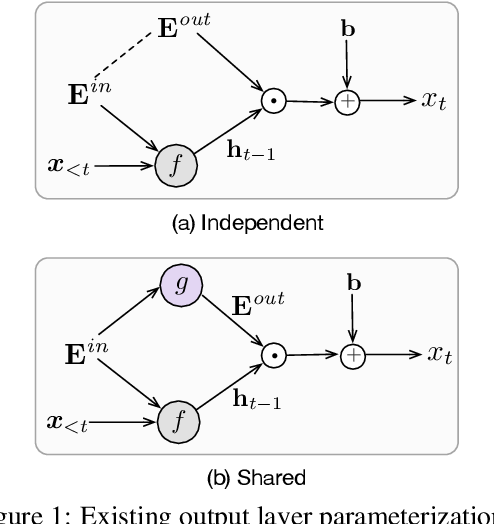 Figure 1 for Grounded Compositional Outputs for Adaptive Language Modeling