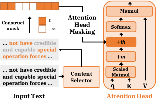 Figure 1 for Attention Head Masking for Inference Time Content Selection in Abstractive Summarization