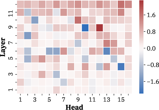 Figure 3 for Attention Head Masking for Inference Time Content Selection in Abstractive Summarization