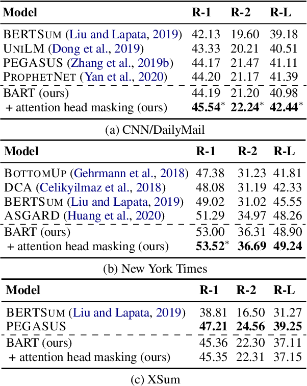 Figure 2 for Attention Head Masking for Inference Time Content Selection in Abstractive Summarization