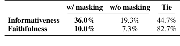 Figure 4 for Attention Head Masking for Inference Time Content Selection in Abstractive Summarization