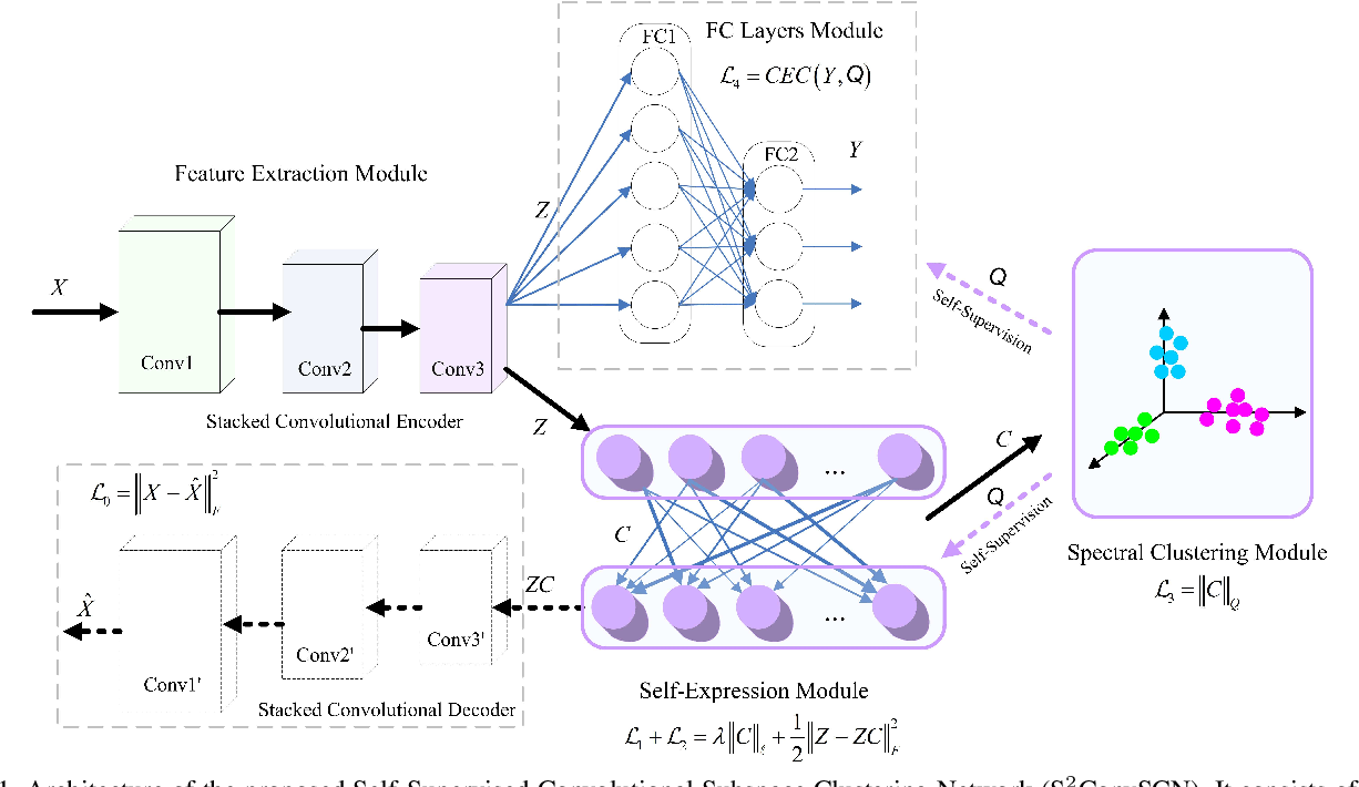 Figure 1 for Self-Supervised Convolutional Subspace Clustering Network
