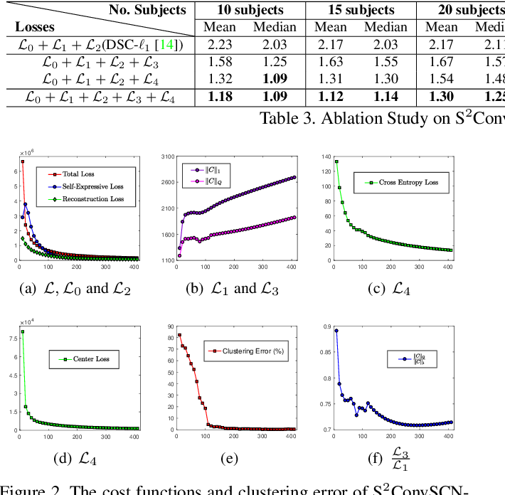 Figure 4 for Self-Supervised Convolutional Subspace Clustering Network