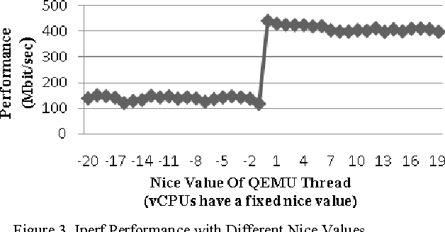 Figure 3. Iperf Performance with Different Nice Values