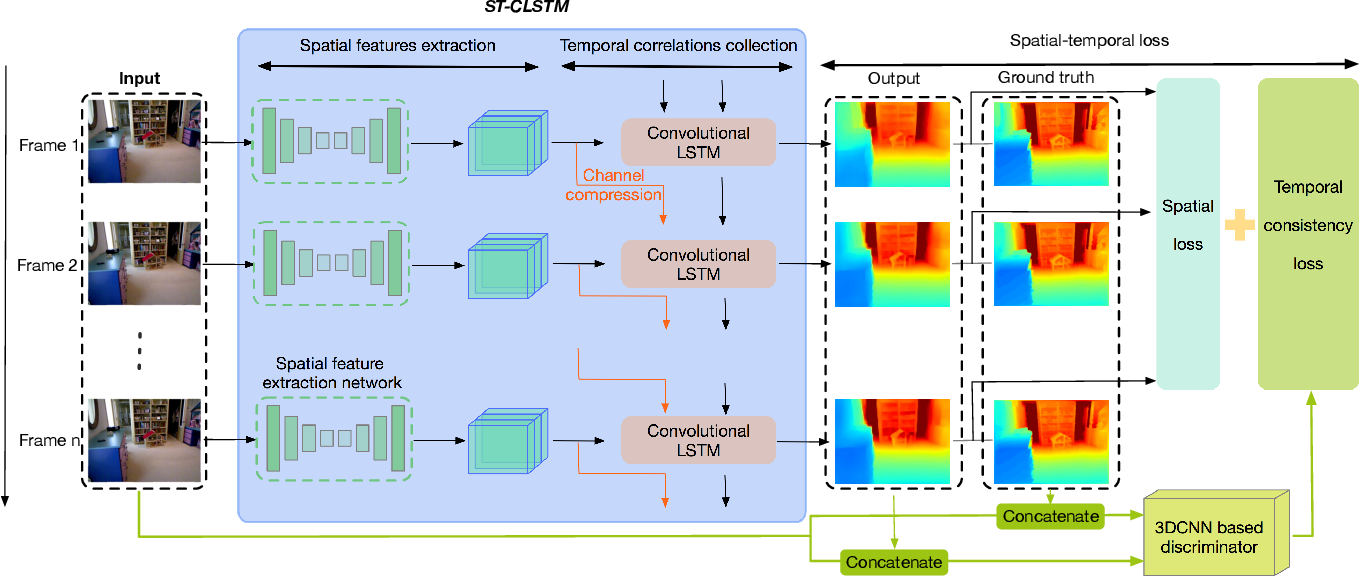 Figure 1 for Exploiting temporal consistency for real-time video depth estimation