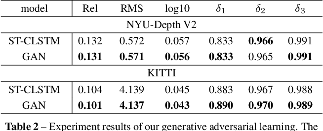 Figure 4 for Exploiting temporal consistency for real-time video depth estimation