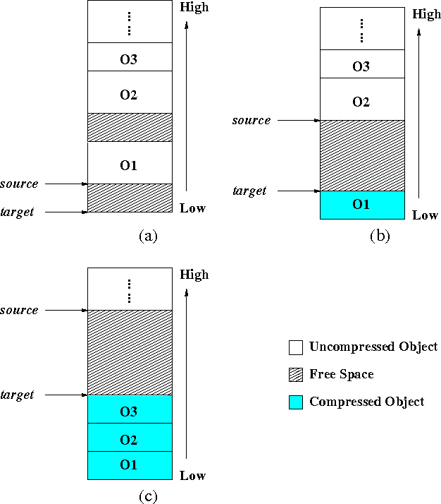 Figure 4 from Heap compression for memory-constrained Java