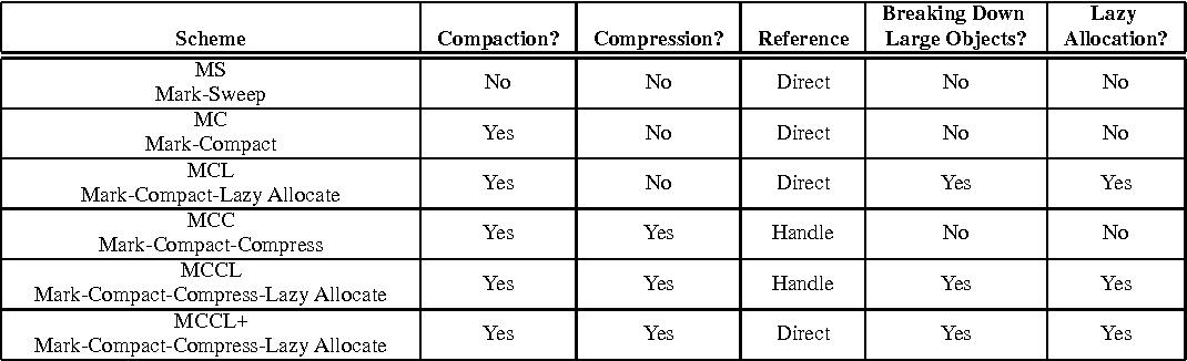 Heap compression for memory-constrained Java environments