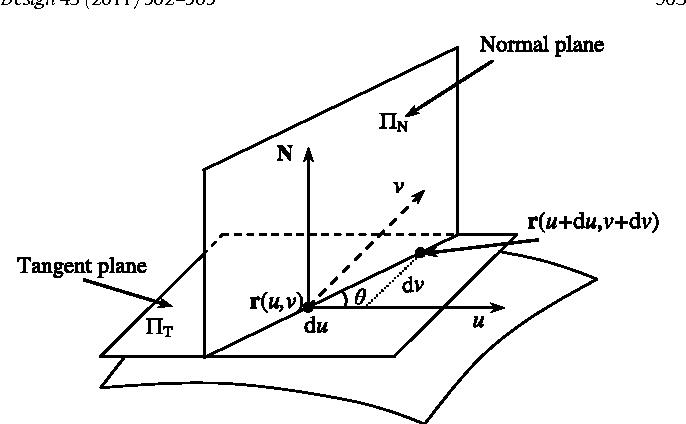 Shape preserving data reduction for 3D surface points - Semantic Scholar