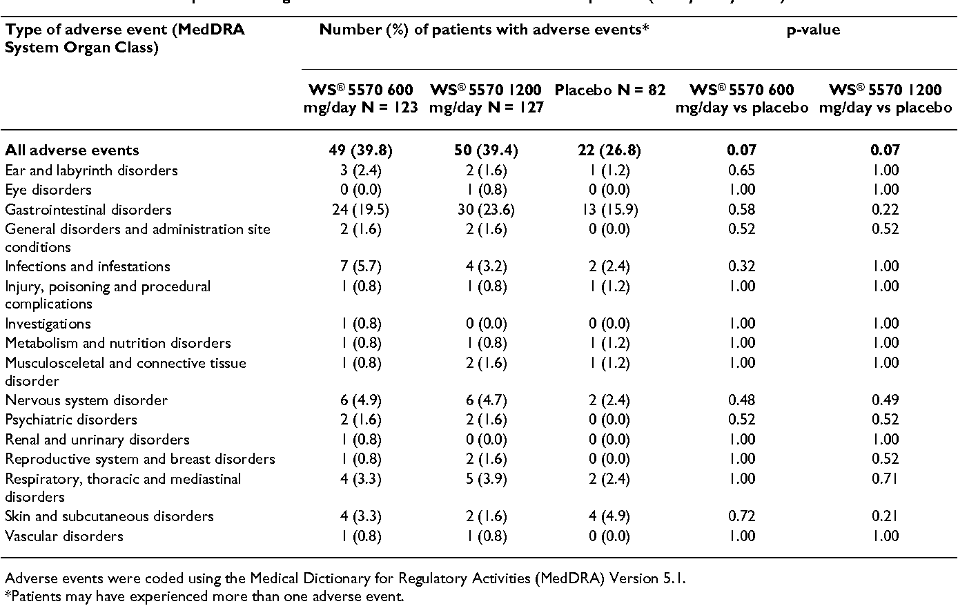 Table 5: Adverse events reported during the 6-week treatment with WS® 5570 or placebo (safety analysis set)