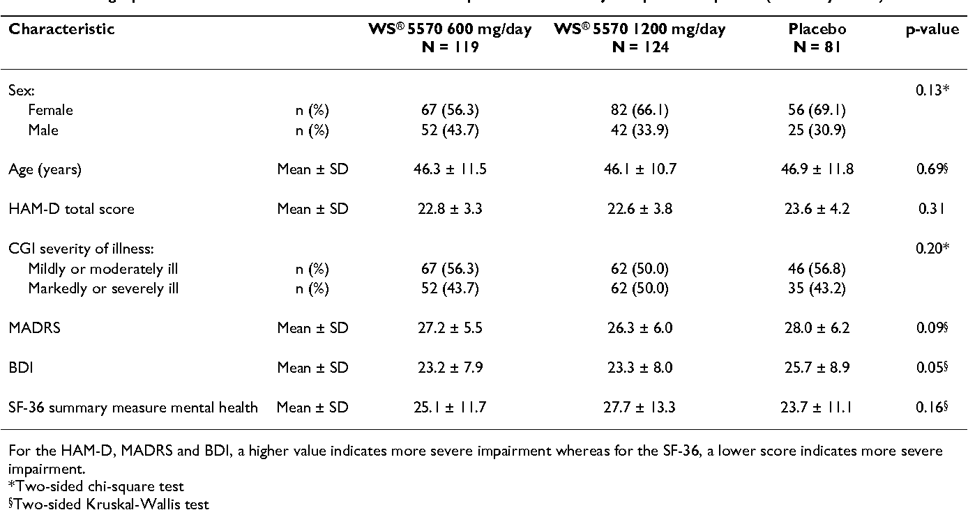 Table 1: Demographic and clinical characteristics at baseline for patients with a major depressive episode (full analysis set)