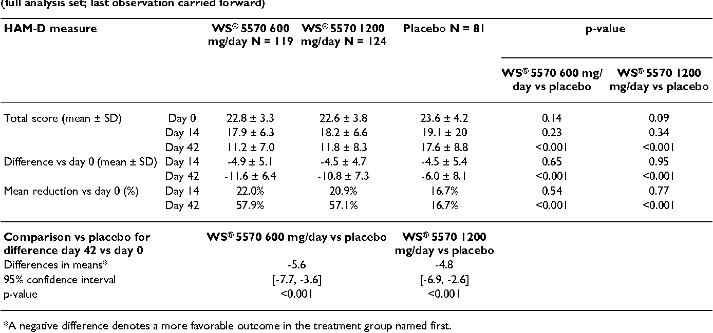 Table 2: Comparison of HAM-D scores for patients with a major depressive episode over 6-week treatment with WS® 5570 or placebo (full analysis set; last observation carried forward)