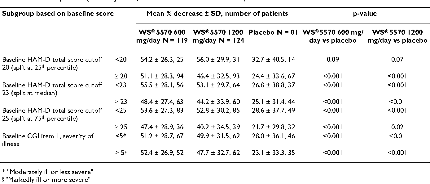 Table 3: Relative decreases in HAM-D scores for subgroups of patients with a major depressive episode after 6 weeks of treatment with WS® 5570 or placebo (full analysis set, last observation carried forward)