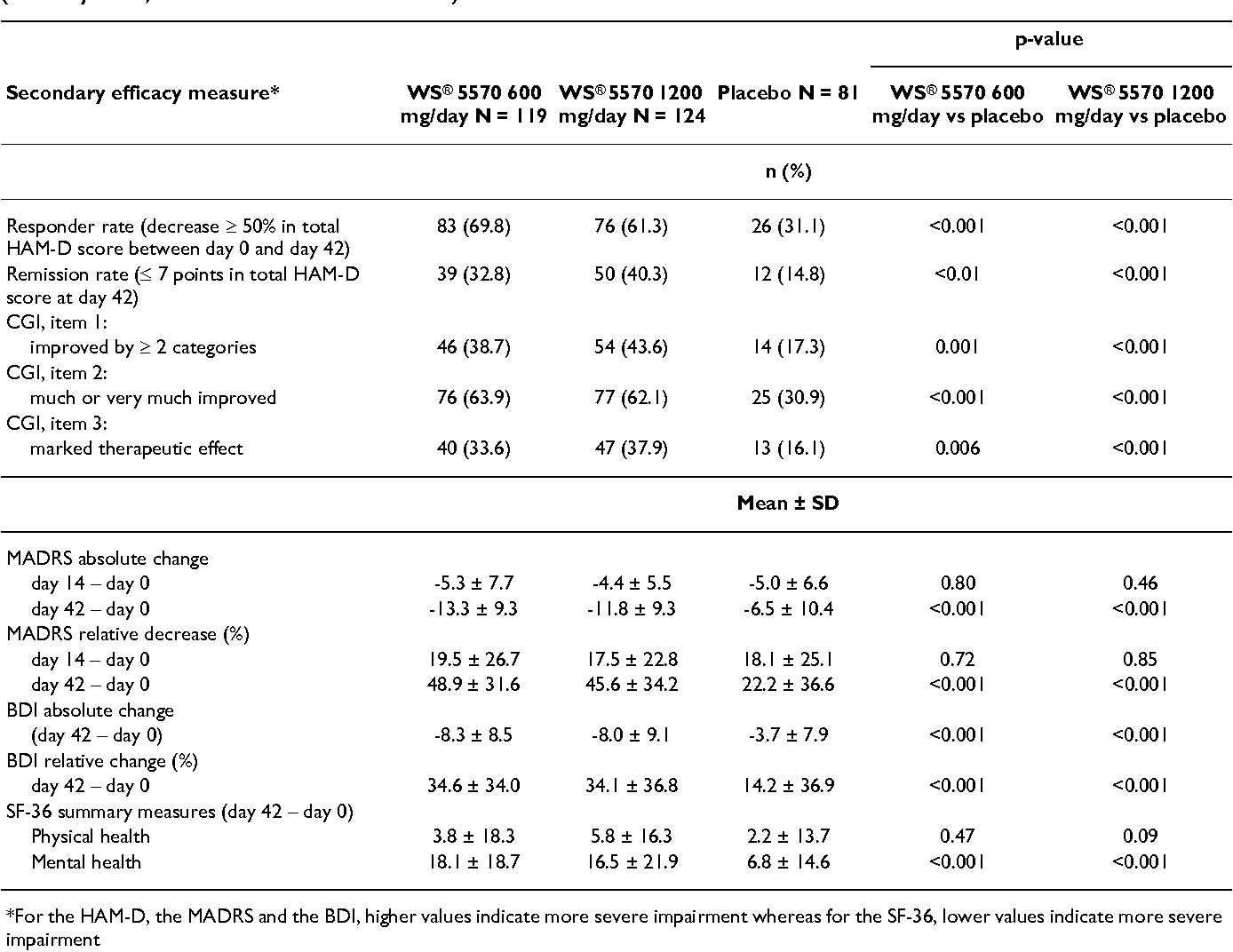 Table 4: Secondary efficacy measures for patients with a major depressive episode treated over 6-weeks with WS® 5570 or placebo (full analysis set, last observation carried forward)